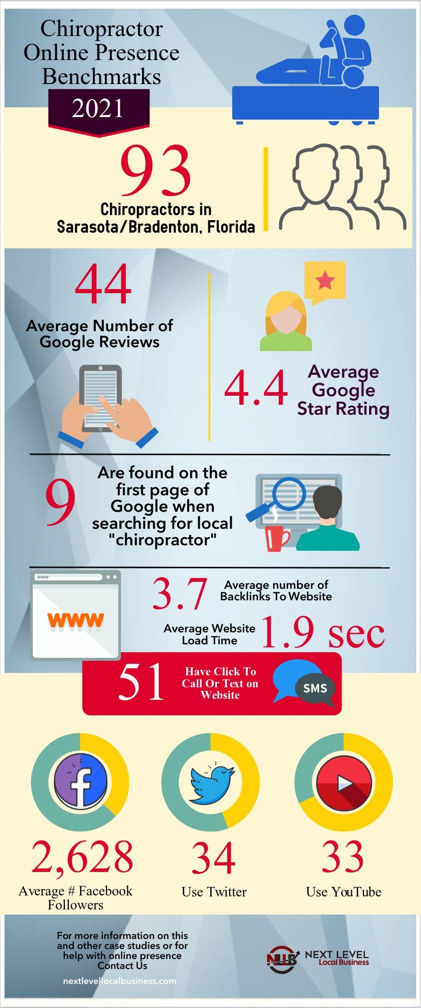 Sarasota Chiropractor Online Presence Case Study