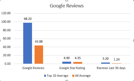 Sarasota Chiropractors Google Reviews Chart