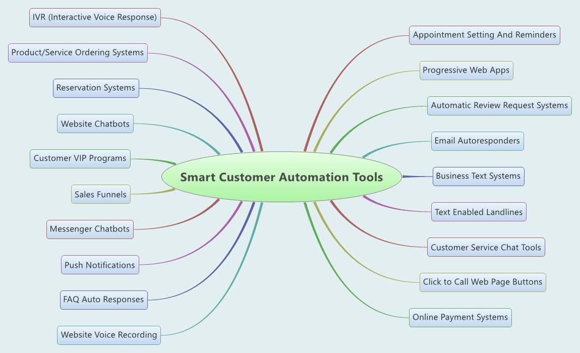 Smart Customer Automation
